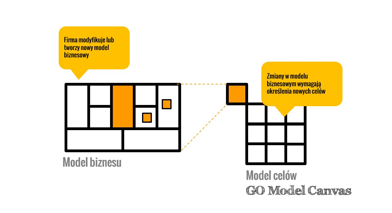 GO Model Canvas model celów i model biznesu