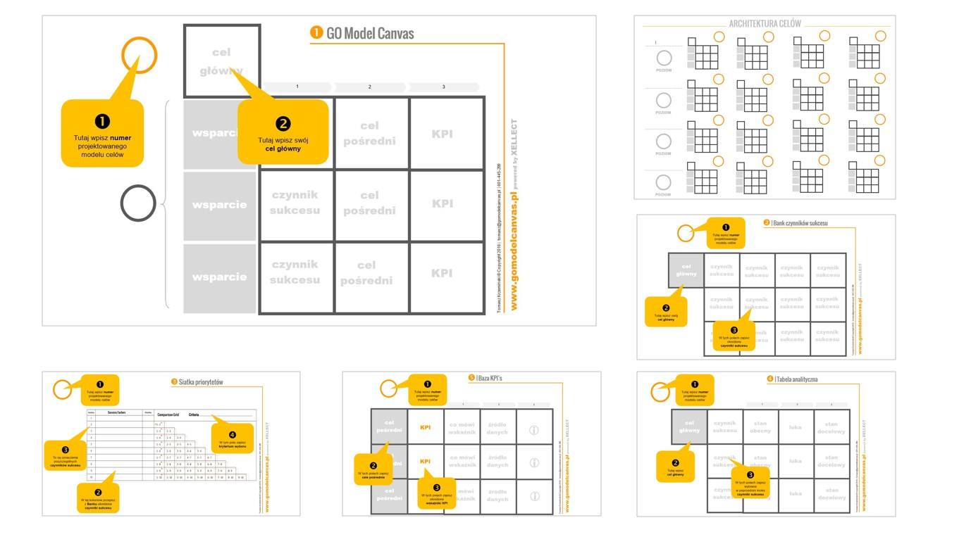 Narzdzia do projektowania z GO Model Canvas